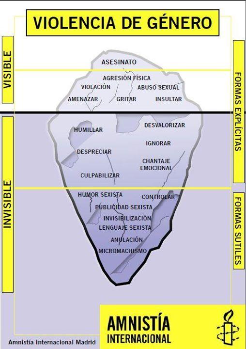iceberg violencia género